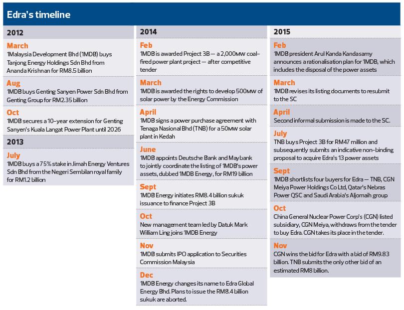 Edra timeline