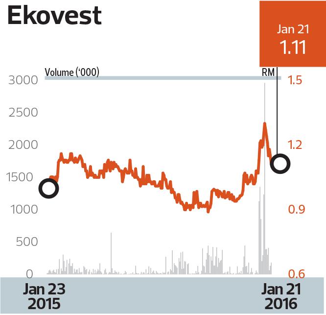 ekovest_chart_mm28_Tem1094_theedgemarkets