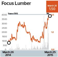 focus-lumber-chart_26_1060