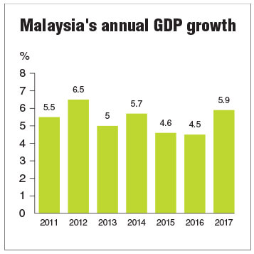 Malaysia's 5 9% GDP growth among the fastest in region | The