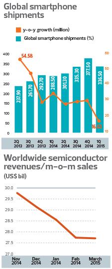 global-smartphone-shipments-chart_38_1067