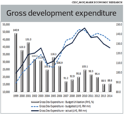 gross-development-expenditure_MF70_1070