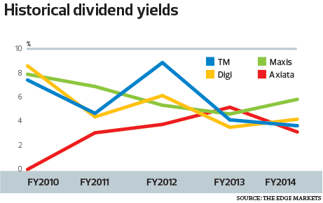 historical-dividend-yields-chart_16_1063