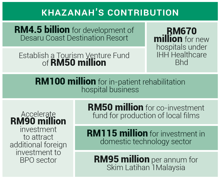 khazanah-contribution_chart_thestateofthenation_mm10_Dew008_theedgemarkets