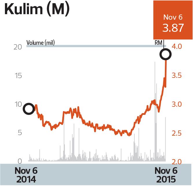 kulim-chart_mm10_tem1083_theedgemarkets