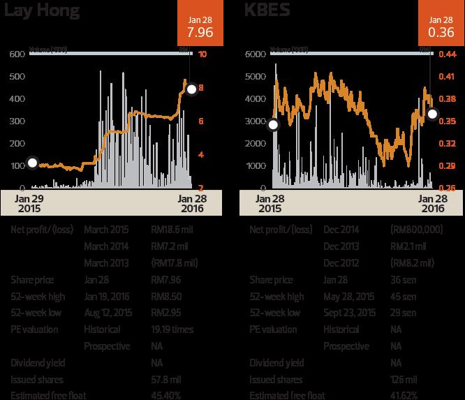 layhong_chart_offmarket_cap48_tem1095_theedgemarkets