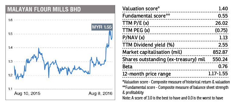 Stock With Momentum Malayan Flour Mills The Edge Markets