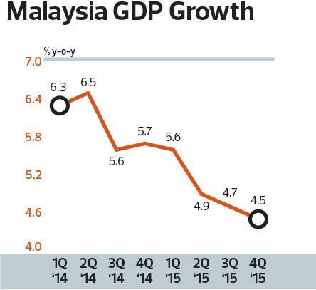 malaysia-gdp_chart_son_mm10_TEM1098_theedgemarkets