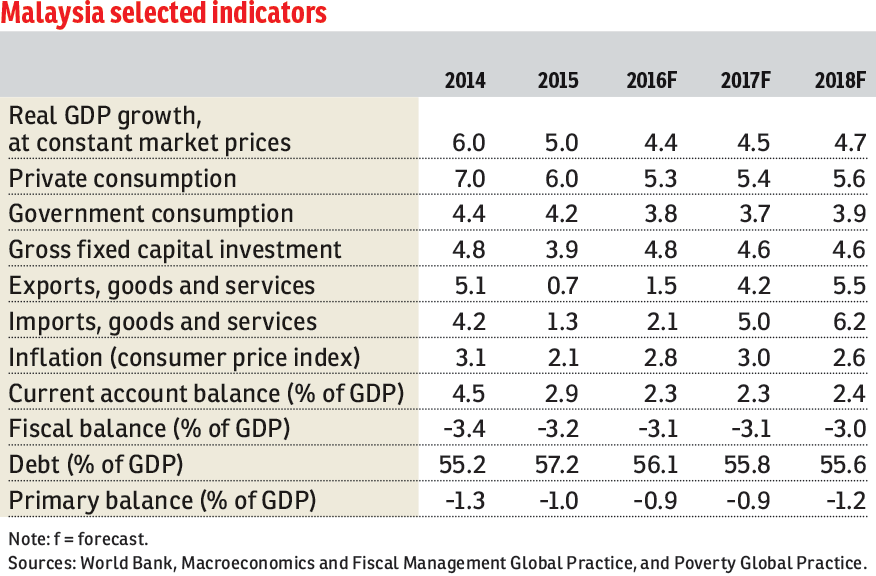 World Bank Cuts Malaysias Growth Forecast To 44 The Edge Markets