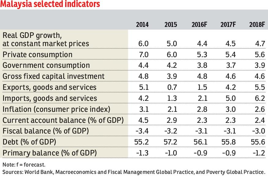 world bank economic outlook pdf