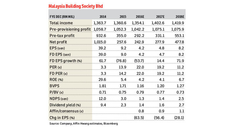 Mbsb S Share Price Rally A Good Window To Realise Gains The Edge Markets