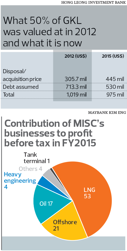 misc_FY2015_chart_mm19_TEM1099_theedgemarkets