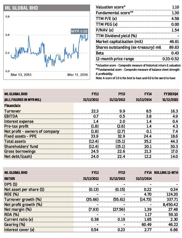 ml-global_chart_swm_FD_140316