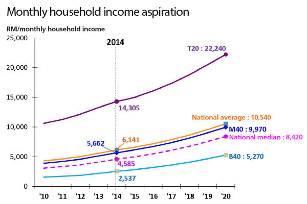 monthly-household-income-aspiration_cc69_1068