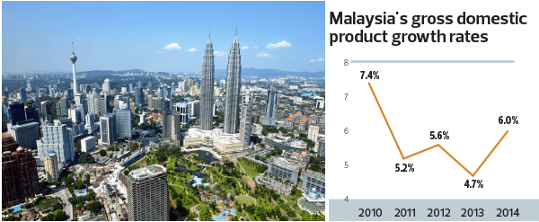 msia-gdp-growth-rate_tw14_1066