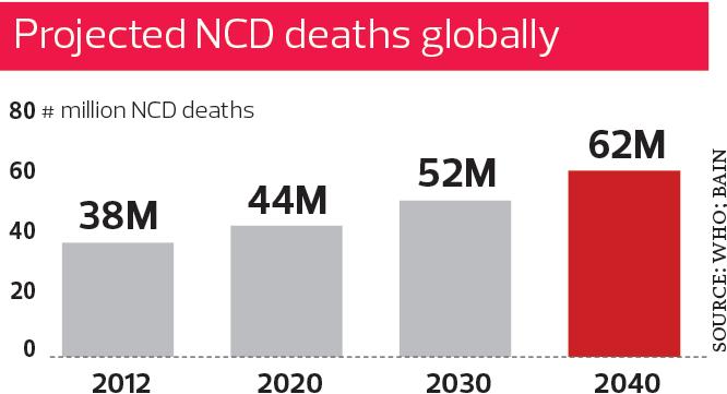 ncd-death-global_PW2_TEM1099_theedgemarkets