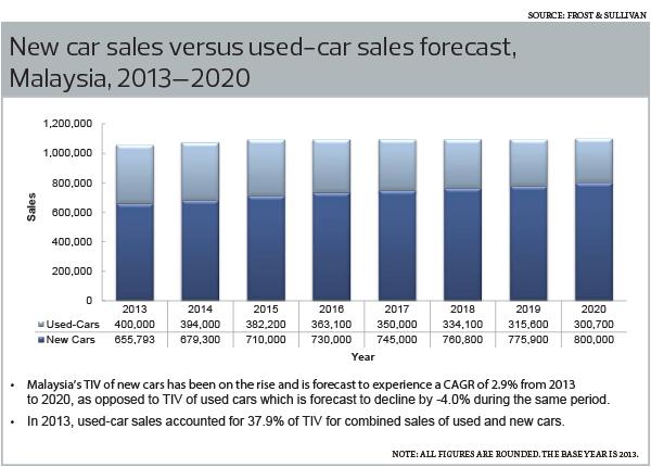 new-car-sales_28_1068
