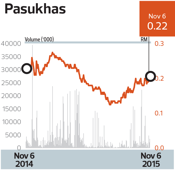 pasukhas-chart_mm10_tem1083_theedgemarkets