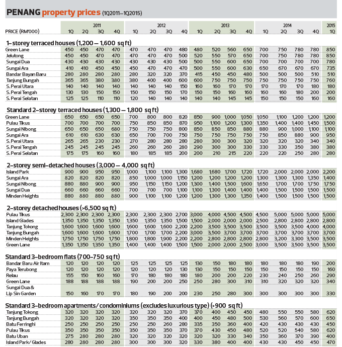 penang_property_prices_chart_12_1074_theedgemarkets