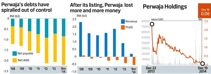 perwaja_charts_theedgemalaysia