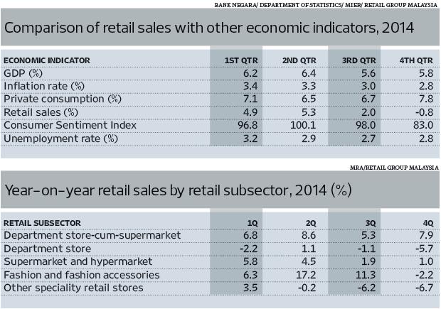 retail-salestable_tsotn12_1060