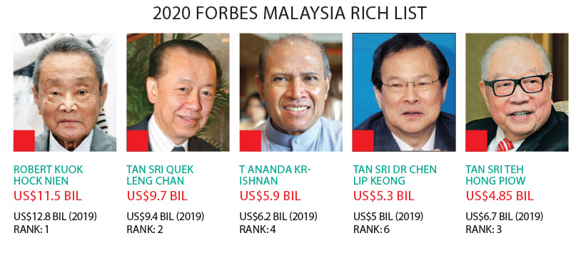 M Sian Tycoons Wealth Falls For Second Year In A Row Forbes The Edge Markets