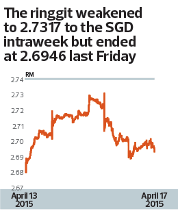 ringgit-weakened-to-sgd_10_1063