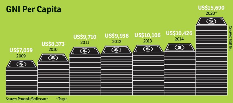 rising-cost-living_chart_fd91115_theedgemarkets