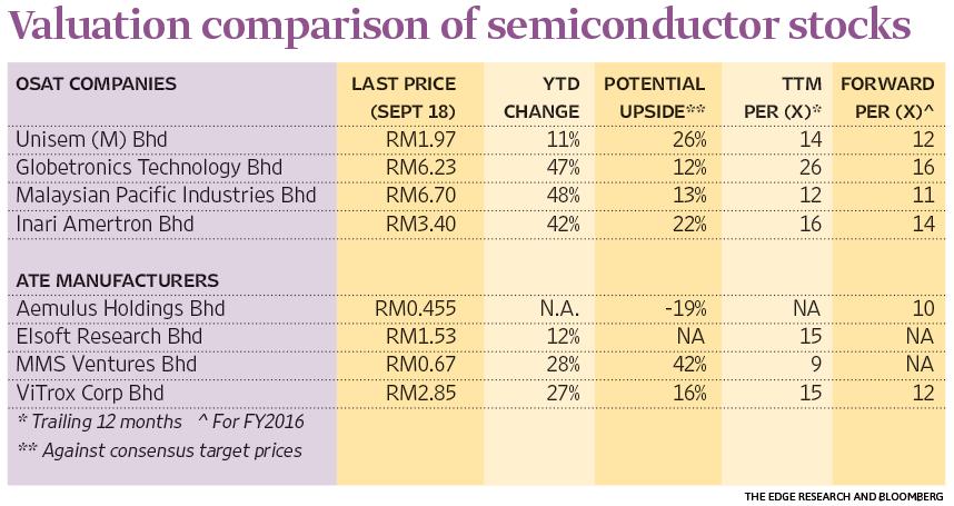 semiconductor-stocks_chart_mm52_Dew008_theedgemarkets