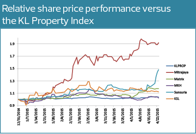 share-price-performance-vs-kl-property-index