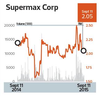 supermax_chart_mm24_Dew007_theedgemarkets