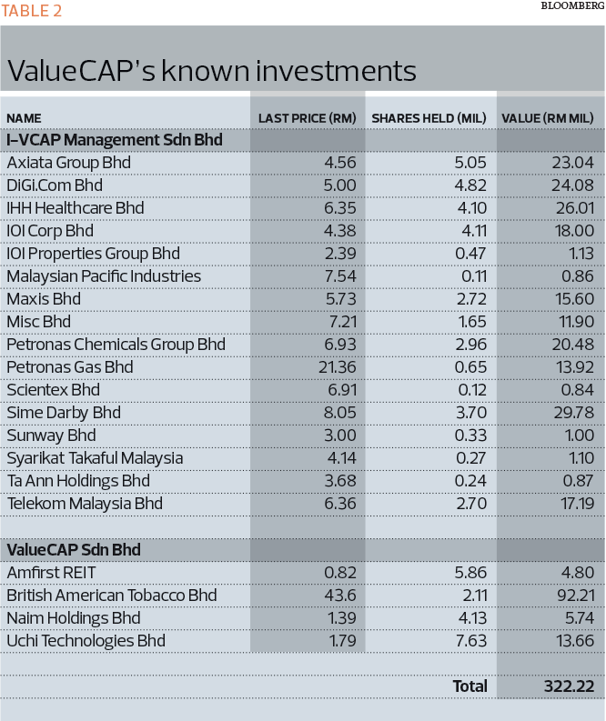 table-2_value-cap_invesment_mm24_tem1137_theedgemarkets