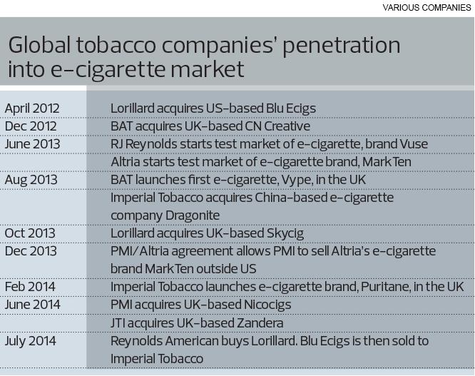 tobacco_e-ciggrate_mm42_tem1083_theedgemarkets