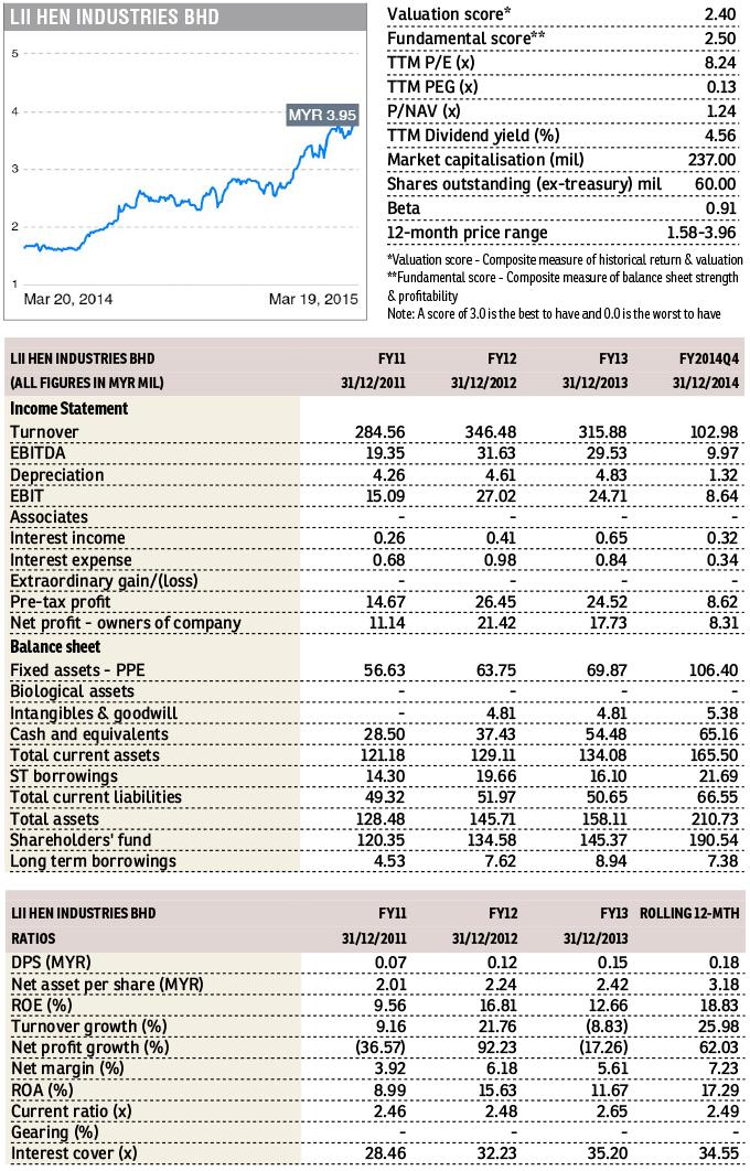 tvip_lii-hen-chart_12_1059