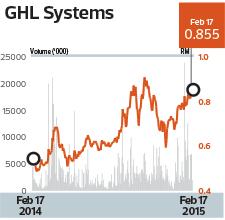 tw_GHL-chart_12_1055