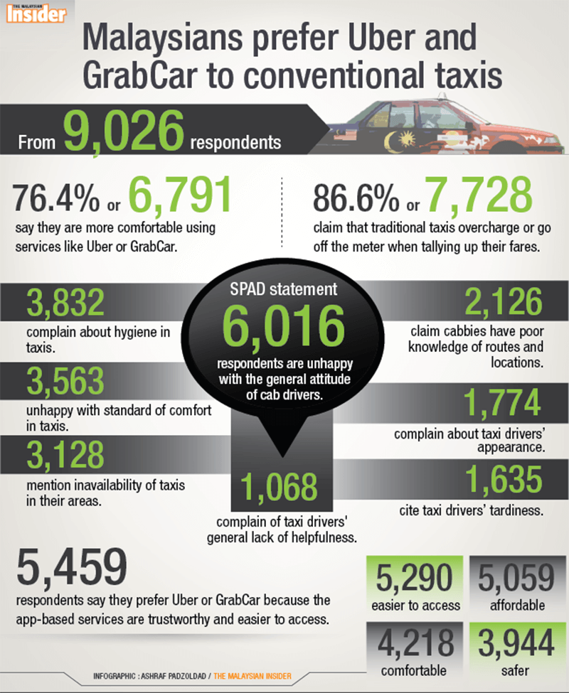 uber-vs-taxi_infographic_tmi