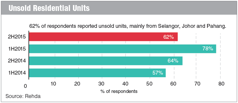 unsold-resifential-units_charts_FD_140316_theedegmarkets