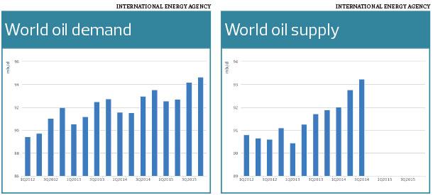 world-oil-demand-supply