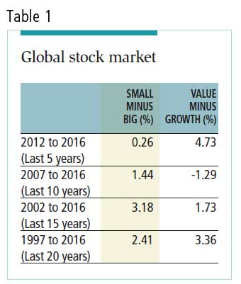 Why is small-cap value strategy - www.mmfsolutions.sg