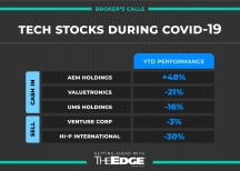 THE-EDGE-SINGAPORE-3 tech stocks to cash in on and 2 to sell as Covid-19 outbreak drags on: Maybank