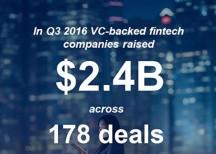 Fintech funding 3Q16