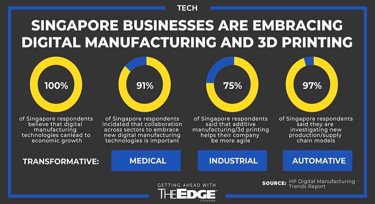 3D printing to help patch Covid-rattled manufacturing supply chains - THE EDGE SINGAPORE